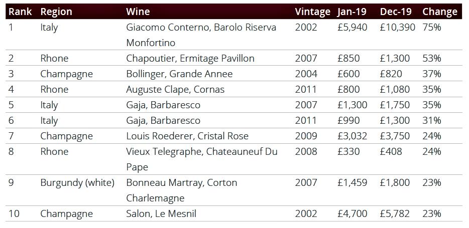 Rynek inwestora -jakie wina dały największy zysk w 2019 roku?