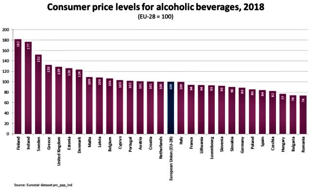 Ceny alkoholu w Europie