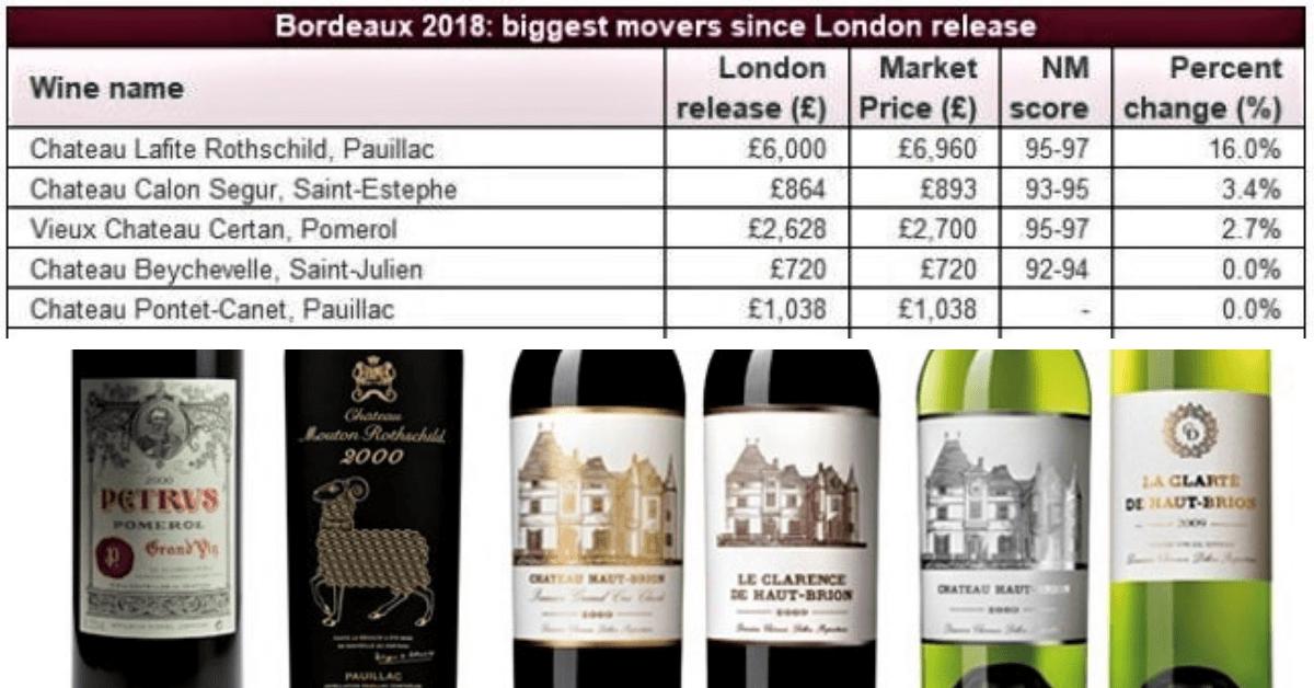 Pandemia odbija swoje piętno na rynku  Grands Crus – wielkich win