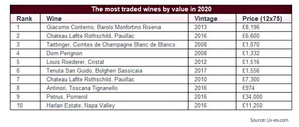 Inwestowanie w wino - obroty 2020.