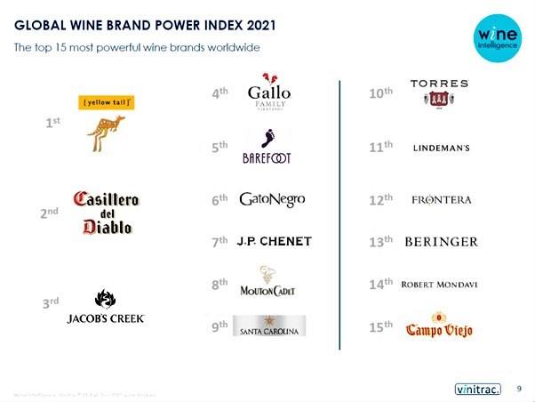 Najbardziej popularne marki wina 2021.